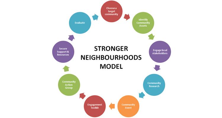 Stronger Neighbourhoods